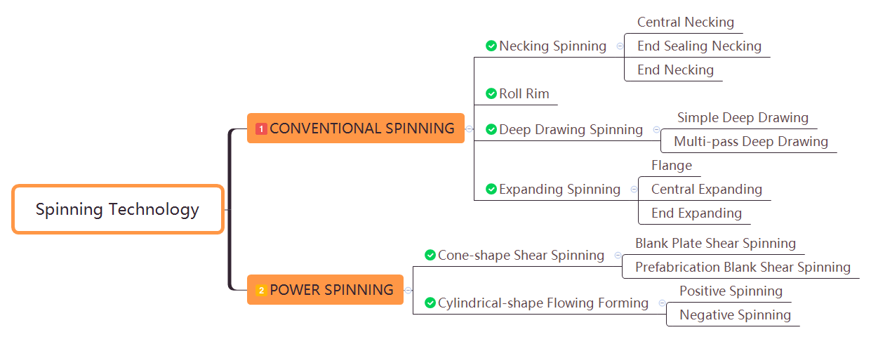 Metal Spinning Technology